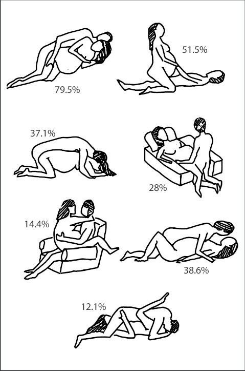 sexual positions during pregnancy