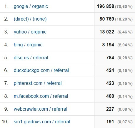march 2016 blog traffic sources