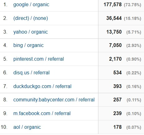 august 2016 blog traffic sources