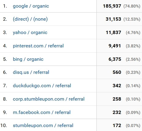 september 2016 blog traffic sources