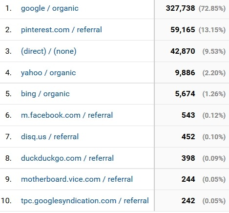 February 2017 blog traffic sources