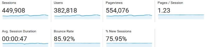 february 2017 blog traffic