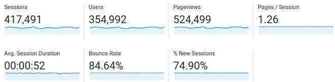 April 2017 blog traffic