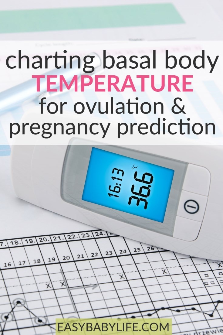 Charting Basal body temperature for ovulation and pregnancy prediction