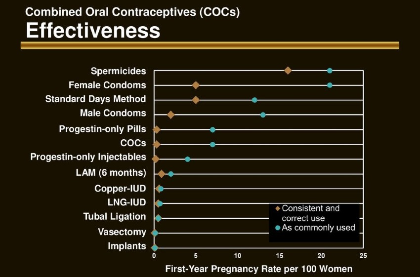 LAM efficacy compared to other contraceptives